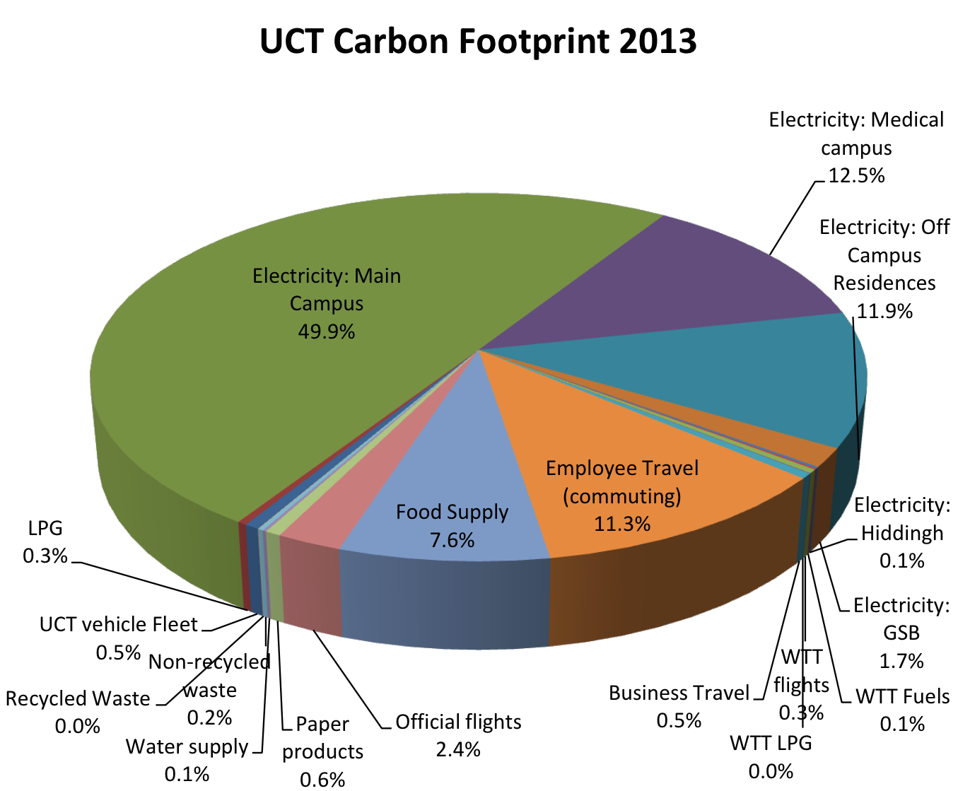 Uct carbon footprint figure 5 university of cape town carbon emissions data for 2013 the two pie charts nvjuhfo Choice Image