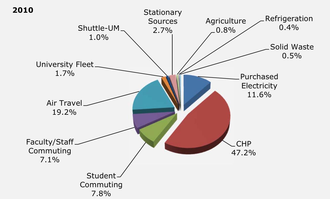 Uct carbon footprint the university of maryland nvjuhfo Choice Image