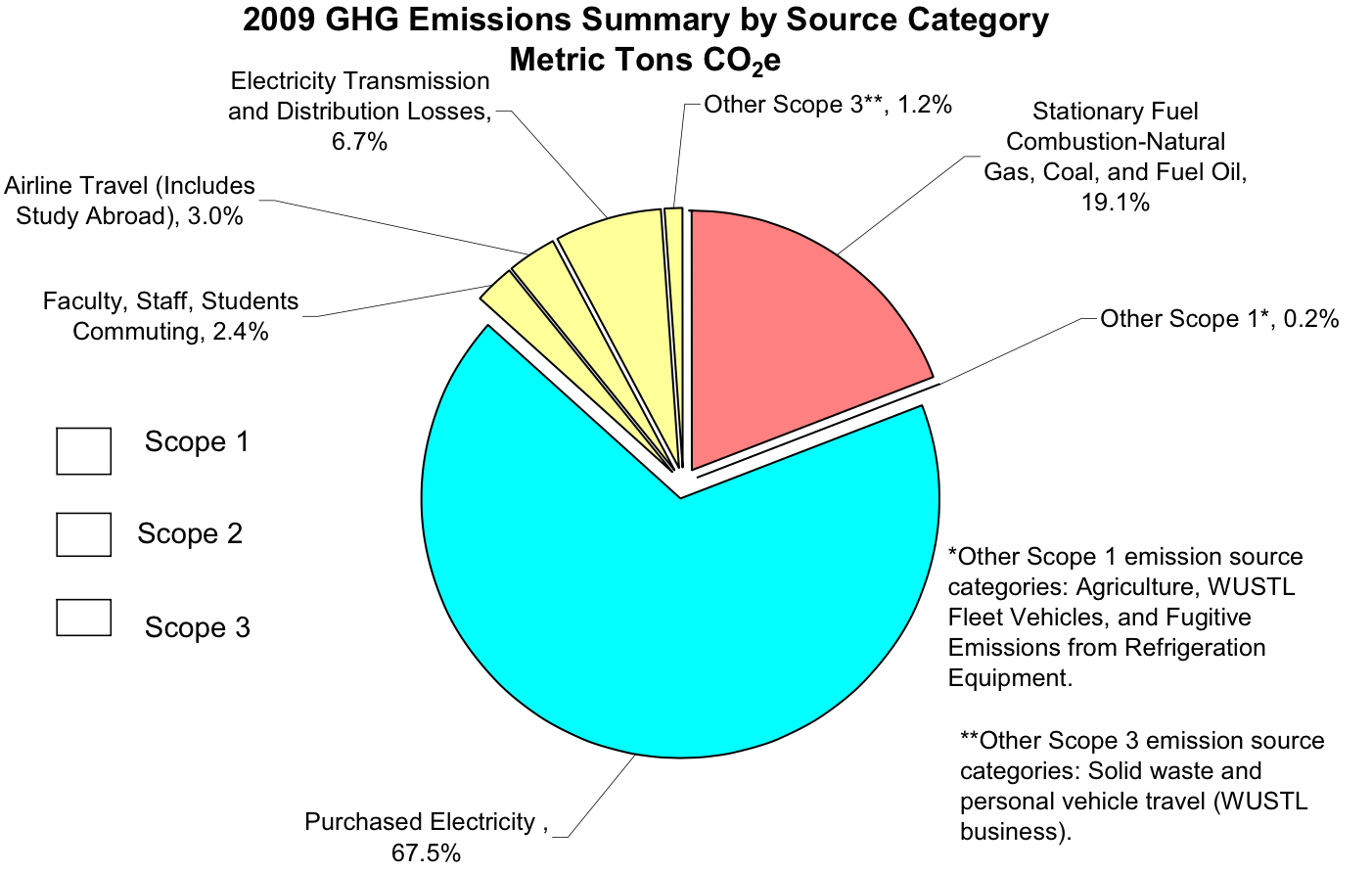 Uct carbon footprint figure 3 washington university carbon emissions data for 2009 nvjuhfo Choice Image