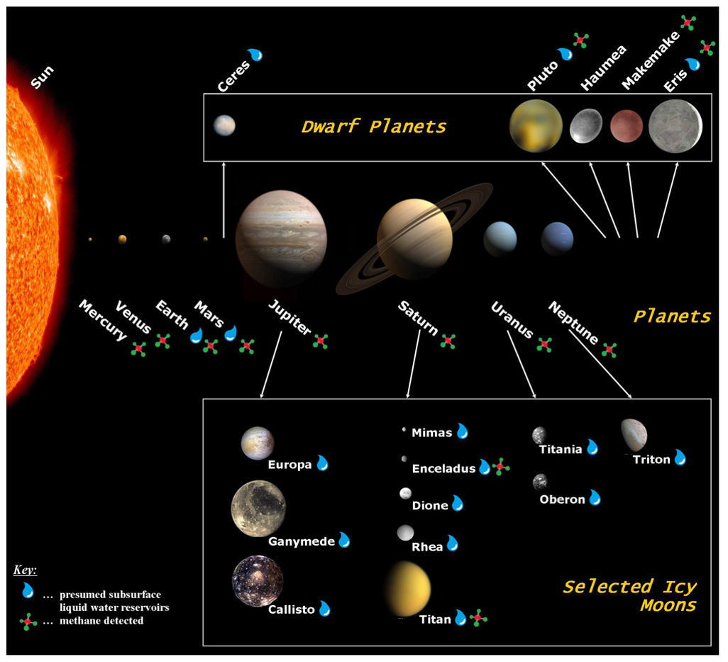 Solar System Visualisation